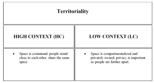 low vs high context table-003 Territoriality