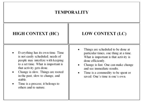 low vs high context table-004 Temporality