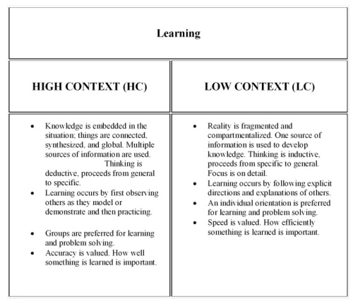 low vs high context table-005 Learning