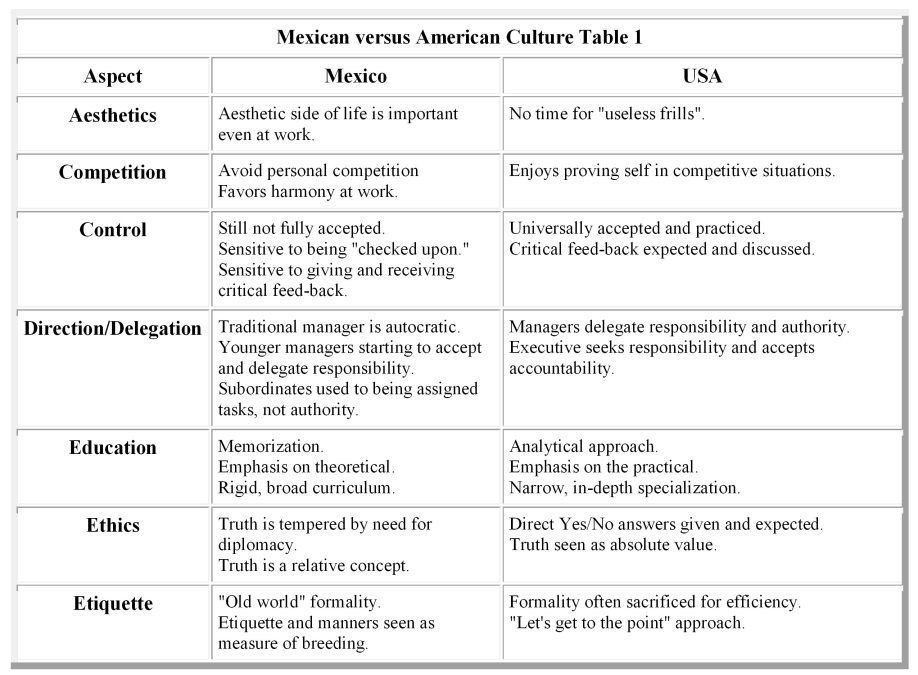 assessment of mexican culture Questions of culture in distance  questions of culture in distance learning: a research review  the importance of care and affection in mexican culture.