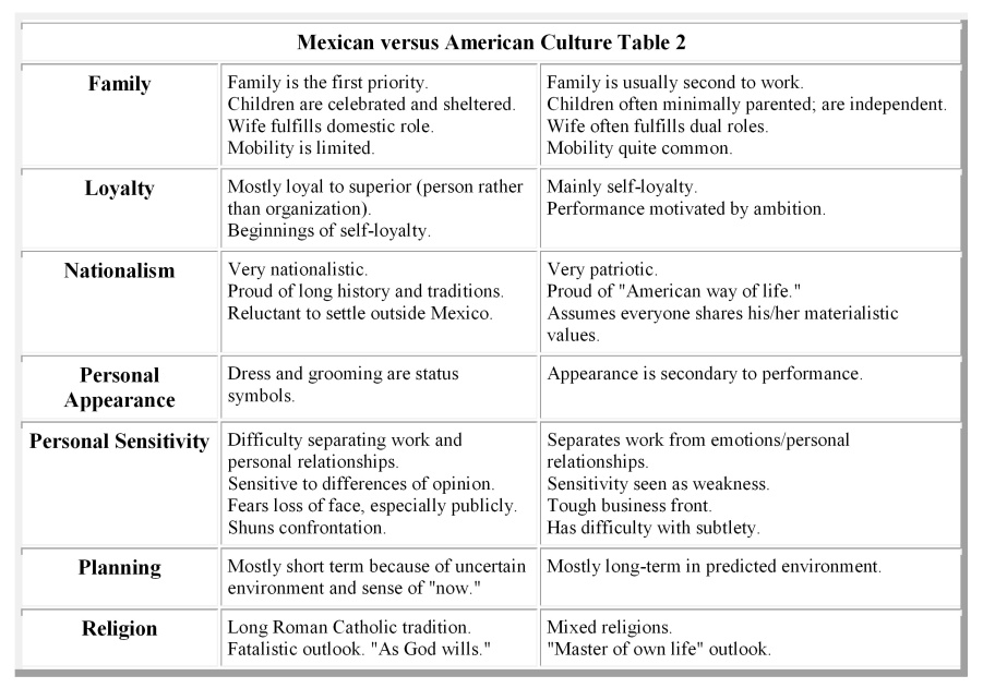 American versus Mexican Culture – Spanish American War Worksheet