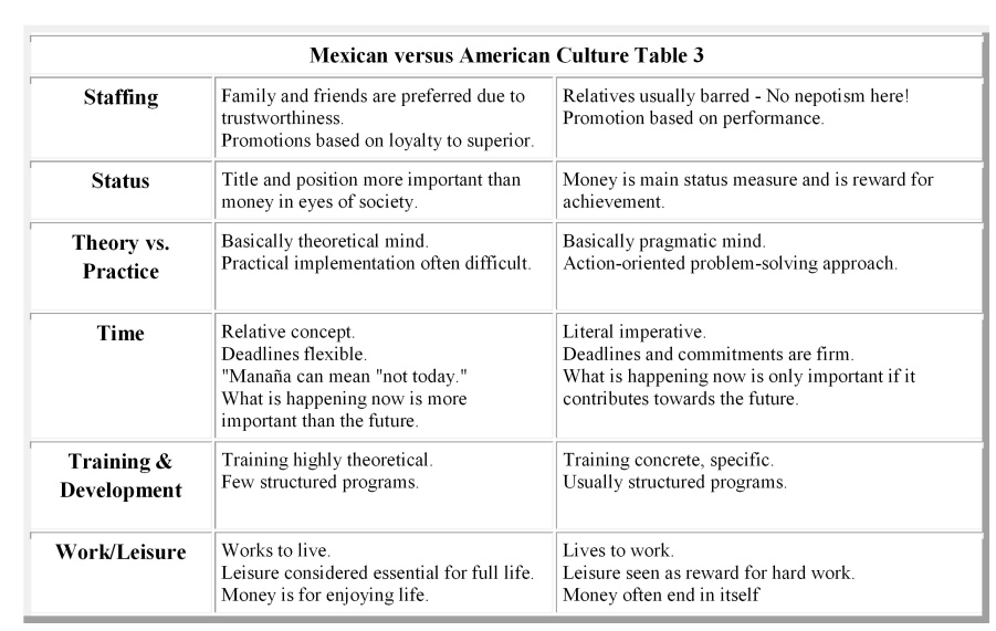 comparing mexican culture and american culture The funny thing is mexico is the biggest spanish speaking country in the world, and is the biggest producer of materials, books, movies, radio, tv series, etc, in spanish.