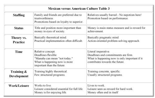 mexican versus american culture-003