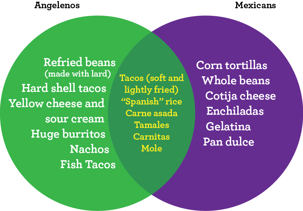 mexican food vs tex mex food essay The ultimate comfort food,  a killen's tex-mex restaurant in houston  tex-arcana: what's the history of tortillas tex-arcana.