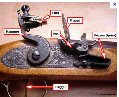 How a flintlock works