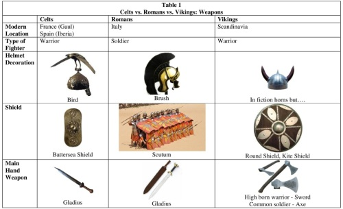 Celts vs Romans vs Vikings Table 1 Weapons Resized