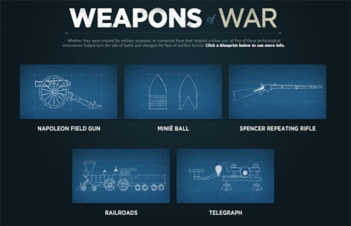 Civil-War weapons-of-war
