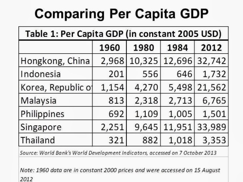 comparing-per-capita-asian-gdp-1960-2012