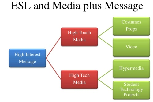 Diagram 1 ESL and Media plus Message-page