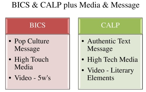 Diagram 2 BICS & CALP plus Media & Message