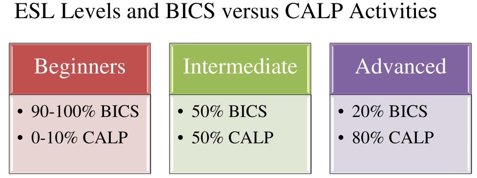 bics and calp essay Sheltered instruction observation protocol basic interpersonal communication skills (bics)- above surface bics and calp second language.