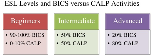 Diagram 3 ESL Levels and BICS versus CALP Activities