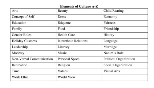 Elements of Culture A-Z