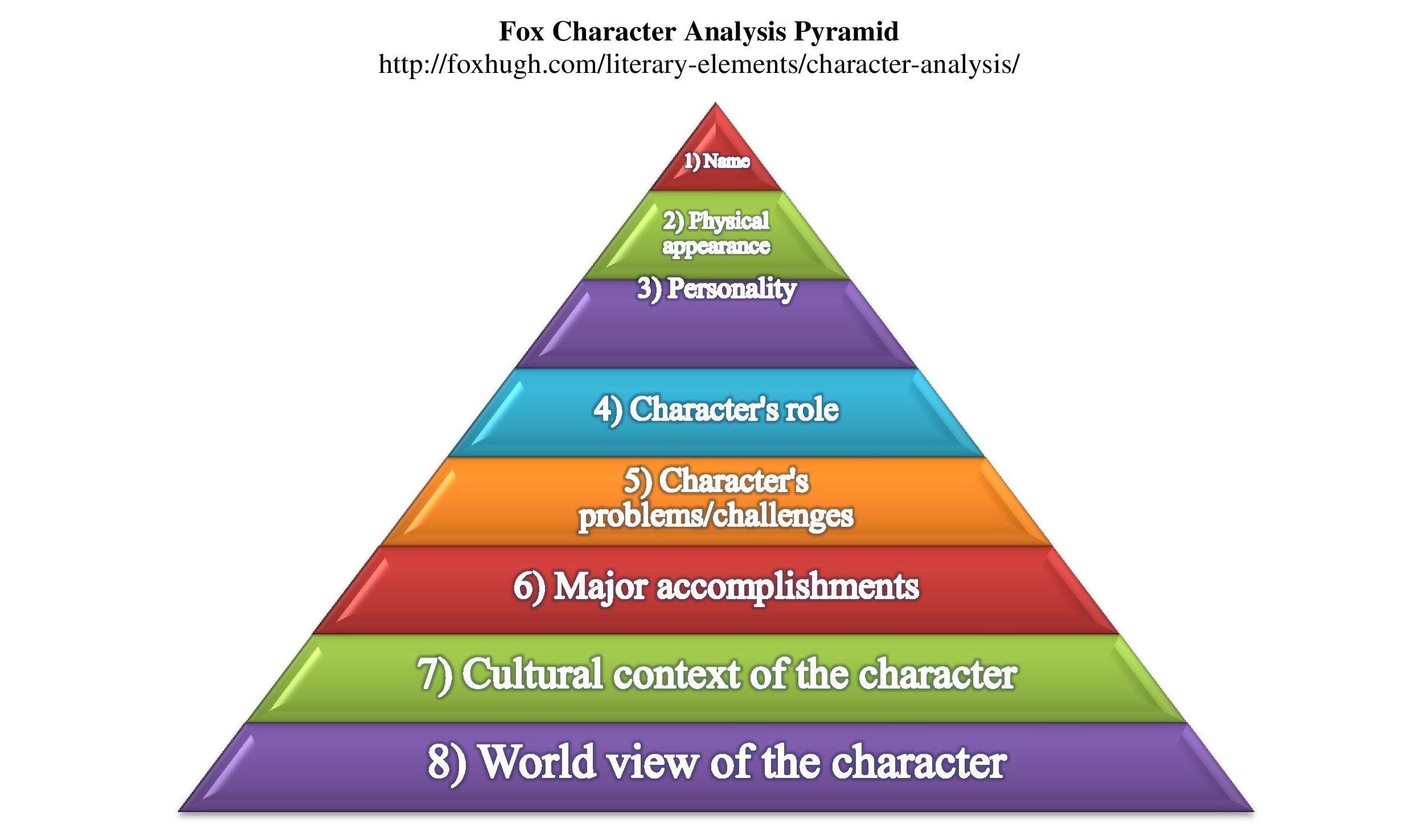fox character analysis pyramid hugh fox iii fox character analysis pyramid