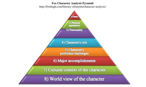 Fox Character Analysis Pyramid