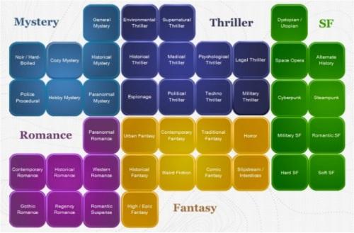 Genre Map