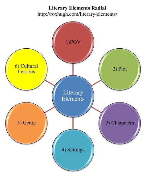 Literary Elements Radial Colorful