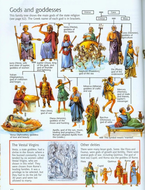 1Roman Gods and Goddesses