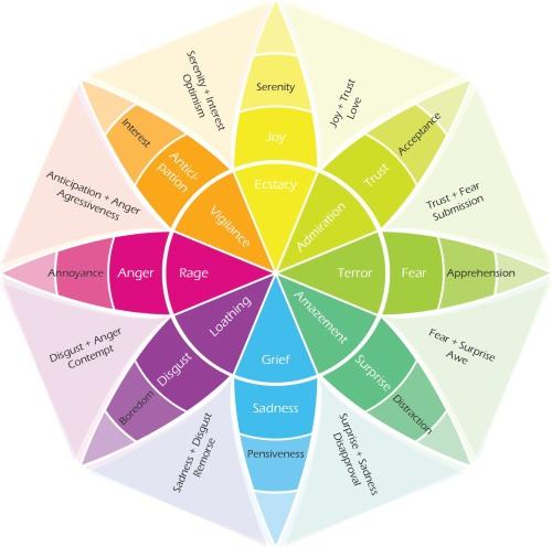 5plutchiks-wheel-of-emotions