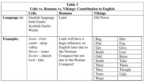 Celts vs Romans vs Vikings Table 3 Contribution to English Resized