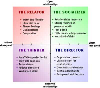 Direct vs indirect communication