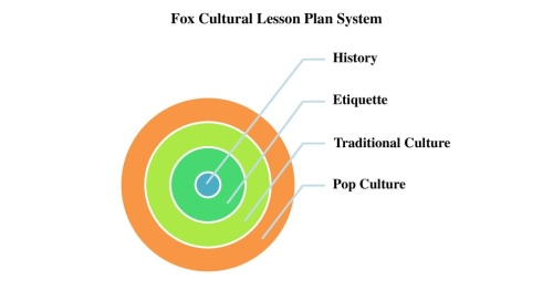 Fox Cultural Lesson Plan System Pic Resized