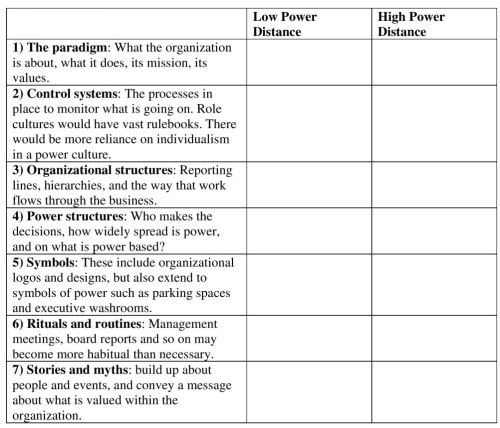 Hofstedes Power Distance and Organizational Behavior Table Resized