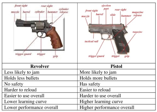 Revolver versus Pistol