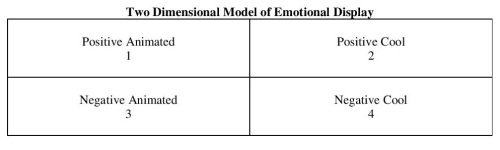 Two Dimensional Model of Emotional Display Table