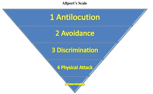 Allport's Scale 1 Resized