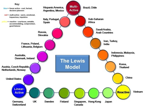 Lewis Model of Cross-Cultural Communication 1