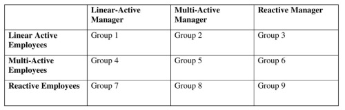 Lewis Model of Cross-Cultural Communication Management Exercise Resized