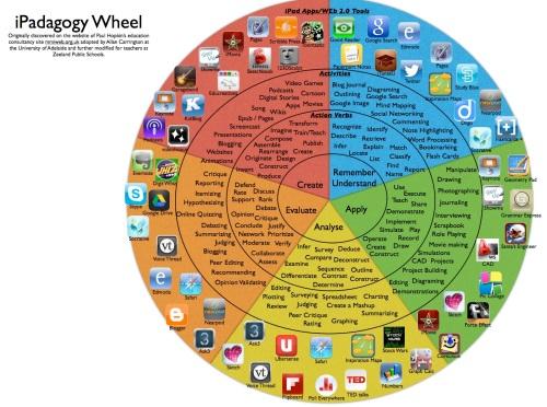 iPadagogy-Wheel_001