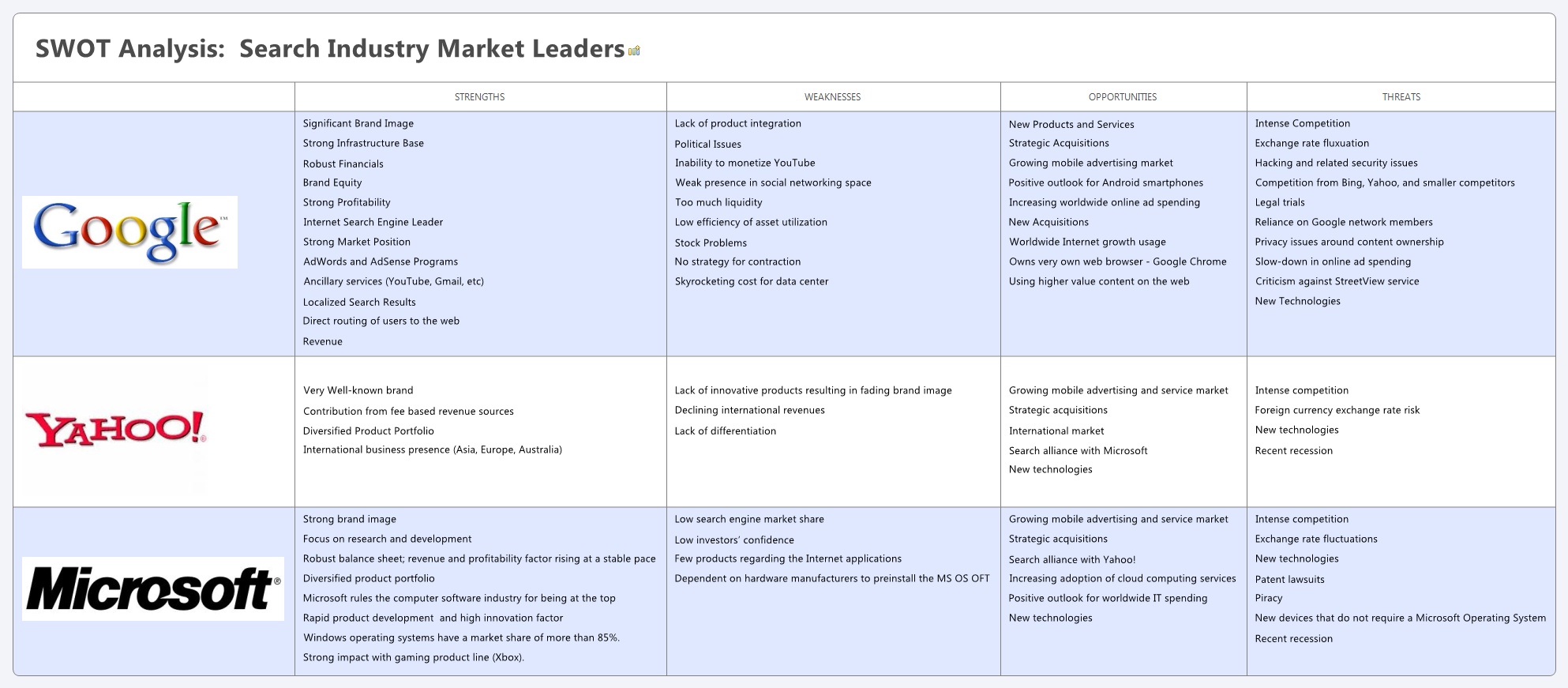 SWOT Analysis of Search Industry Companies | Hugh Fox III