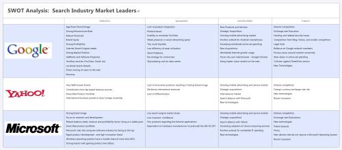 SWOT Analysis Google Yahoo Microsoft