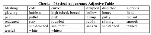 Cheeks - Physical Appearance Adjective Table