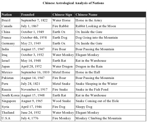 Chinese Astrological Analysis of Nations Table