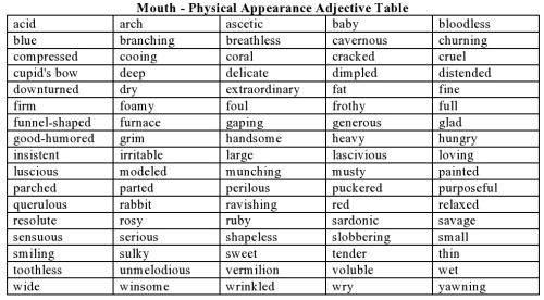 Mouth - Physical Appearance Adjective Table