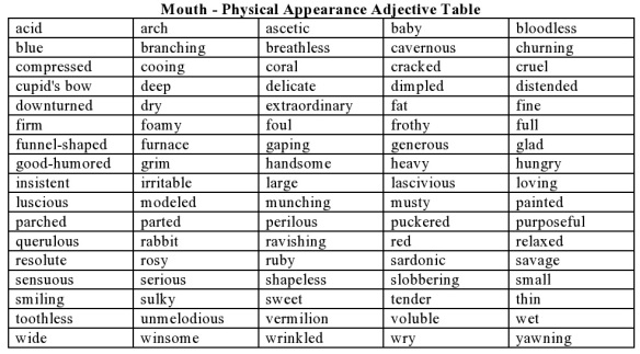 Physical Appearance Adjectives – Mouth | Hugh Fox III