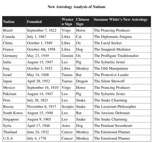 New Astrology Analysis of Nations Table Resized