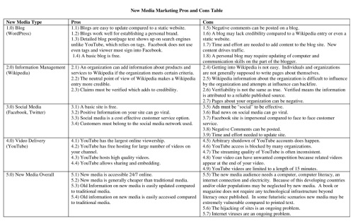 New Media Marketing Pros and Cons Table Resized