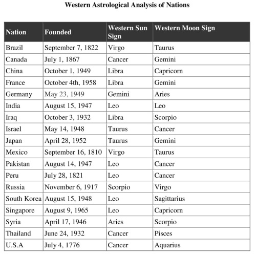 Western Astrological Analysis of Nations Table Resized
