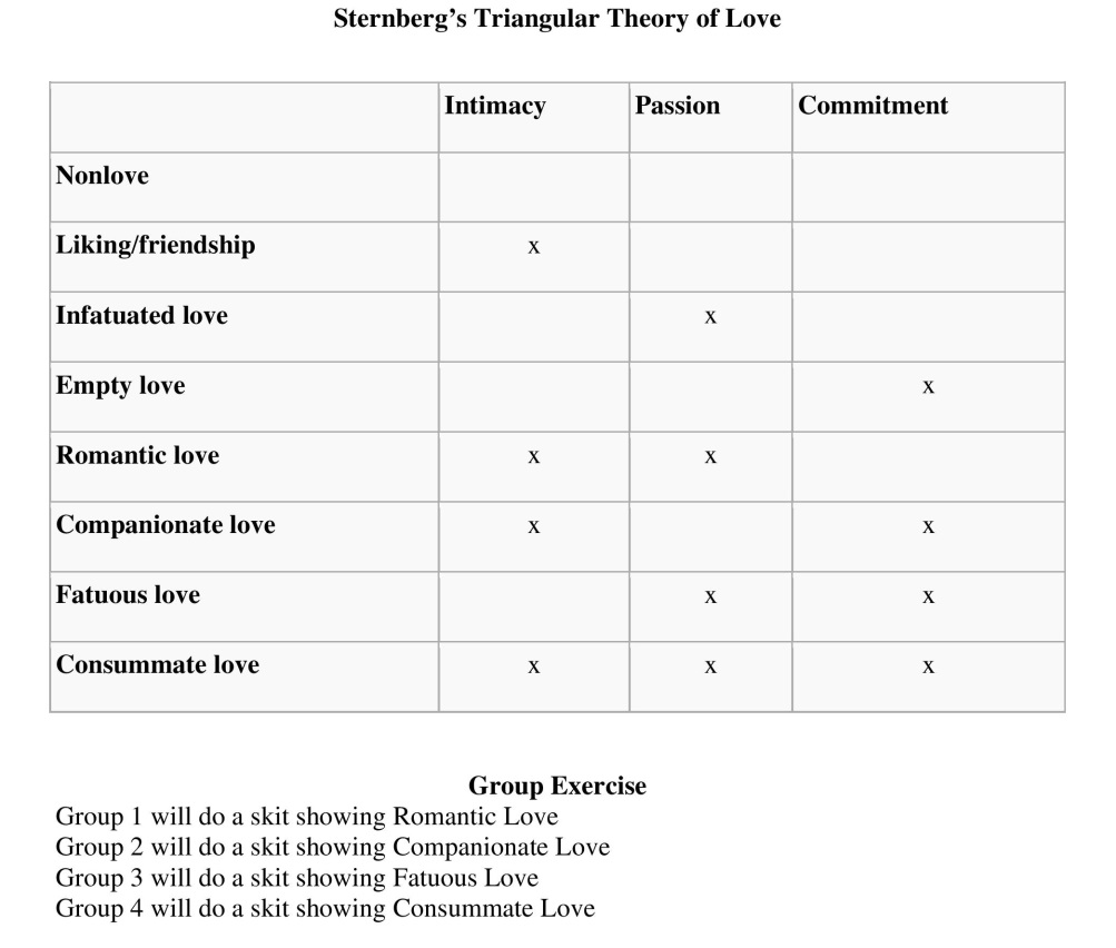 Sternberg theory of love test