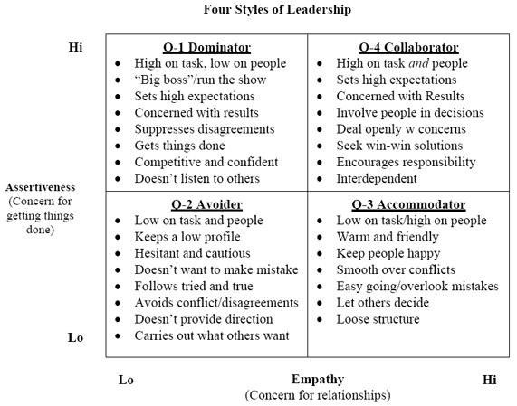 leadership styles and the behaviour styles Leadership styles and behaviour - download as pdf file (pdf), text file (txt) or read online.