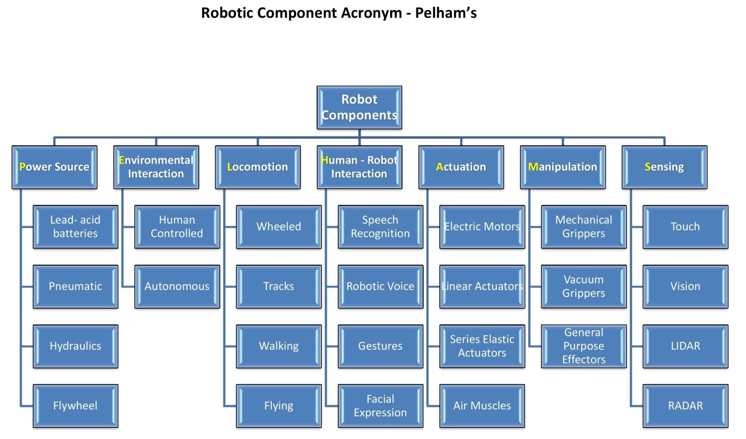 Robot Component Acronym – Pelham's | Hugh Fox III