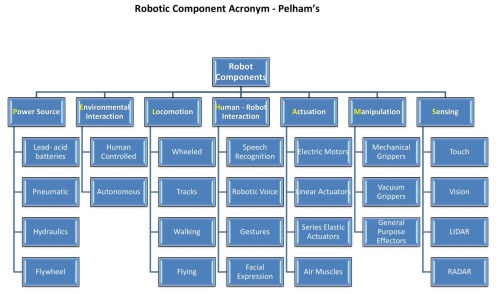 Robot Components Acronym Chart Full