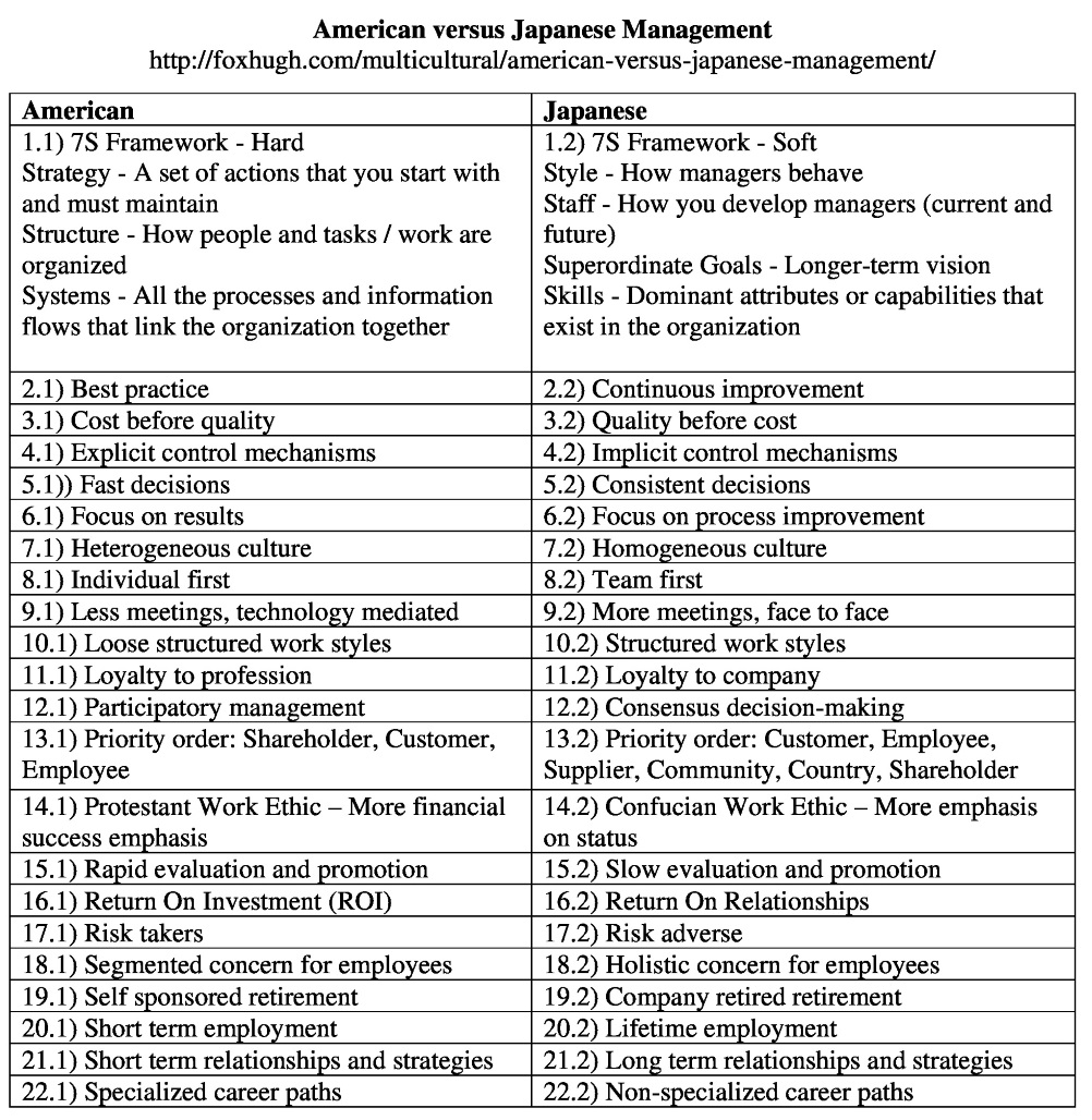 a comparison between japanese and american ethics Staying with the firm while japanese managers tend to stay with one company for their whole career, american managers often move between companies and work for a handful of companies over the course of their careers.