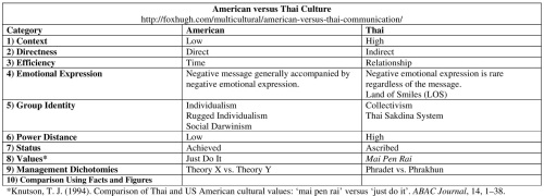 American Versus Thai Culture Hugh Fox Iii