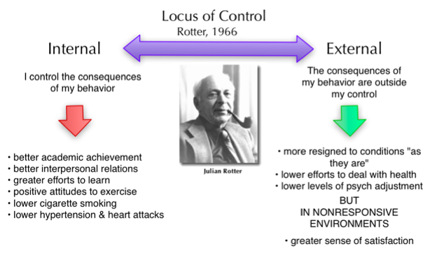 a summary of julian rotters psychological study This is the second study we will be looking at from the 'theories of health belief' section of 'healthy living', as part of your ocr a2 health and clinical psychology course it is further categorised into ' locus of control .