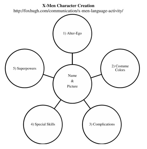 X-Men Character Creation
